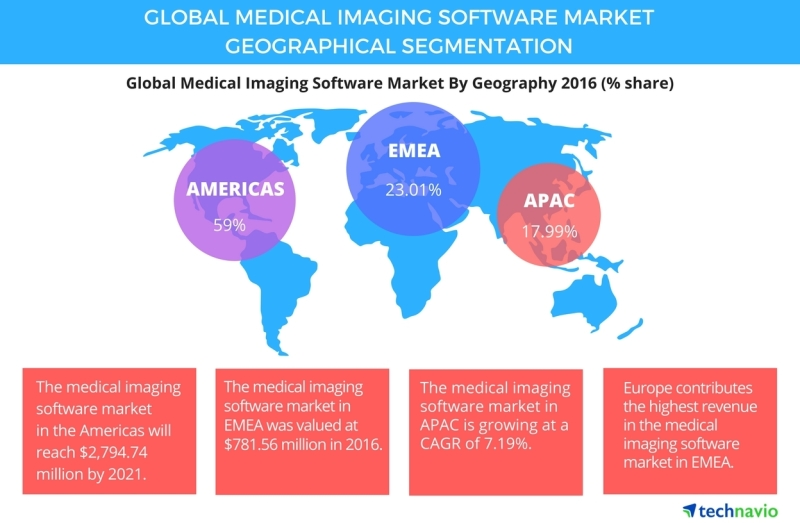 Dotmed global medical imaging software market on track to with our renowned oem solutions and servicerepair center ampronix is a one stop shop for hd medical lcd displays printers recorders 4k cameras sciox Image collections